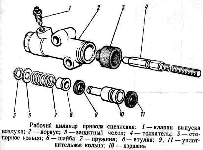 рабочий цилиндр газ 53