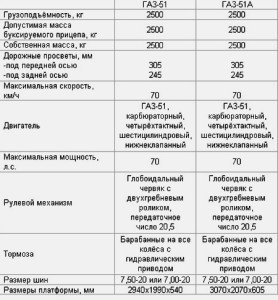 ГАЗ Газон Некст  цена фото характеристики