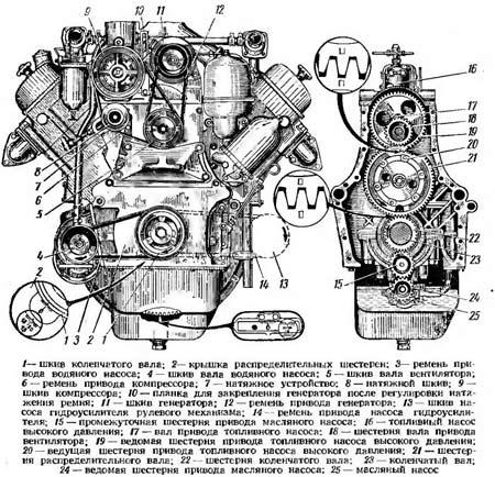 ДВС ГАЗ 53. Схема двигателя