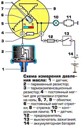 давление масла газ 53