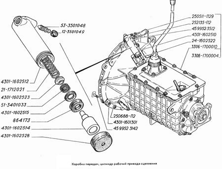 коробка передач волги 21