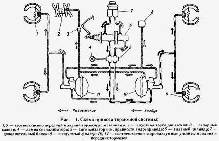 Тормозная система Газ 21