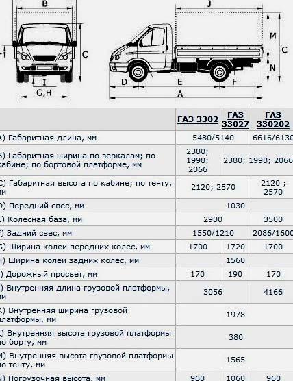 характеристики газ 3302
