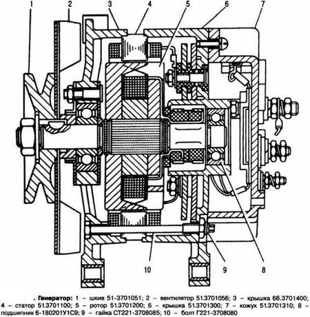 устройство генератора