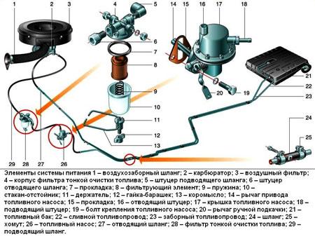 система питания газ 3110