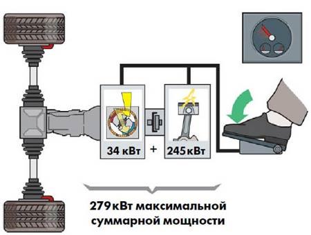 электродвигатель полный привод