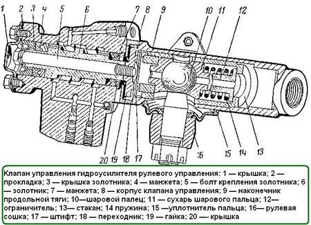клапан ГУР газ 66