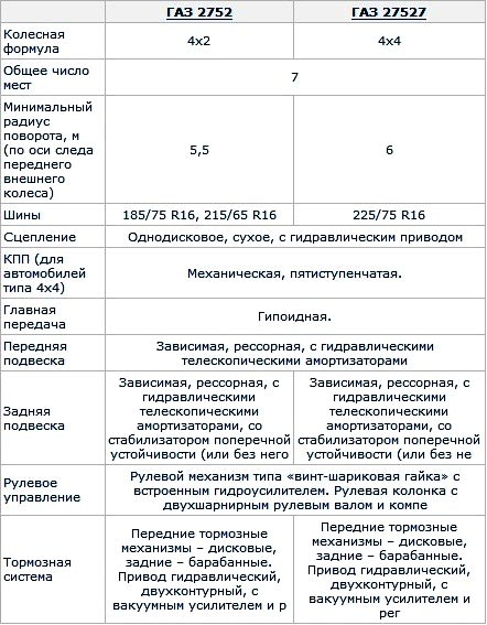 Характеристики Газ 2752