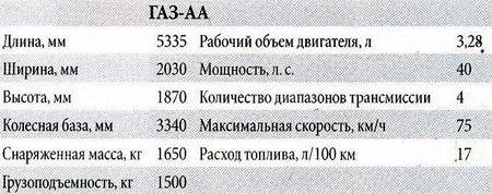 характеристики газ аа