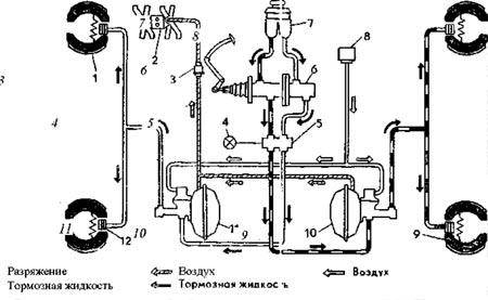 система тормозов газ 53
