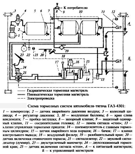 тормозная система газ 4301
