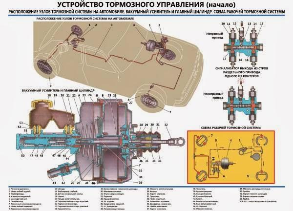 Схема тормозов газ 24