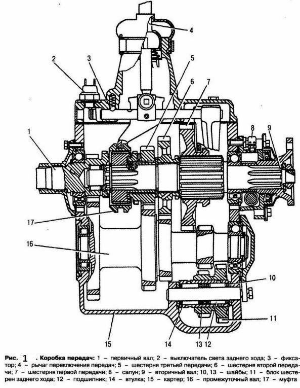 Коробка передач ГАЗ 53