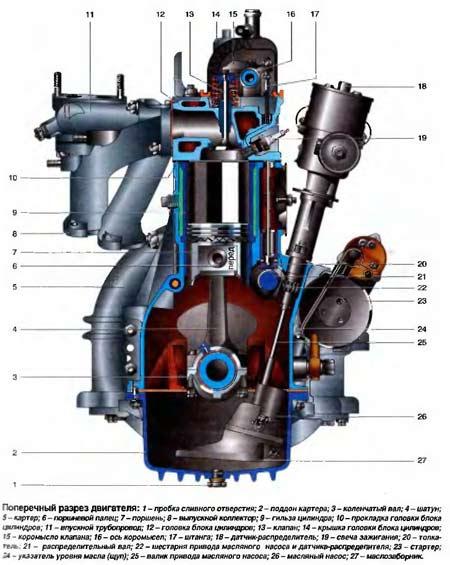 двигатель ЗМЗ 53