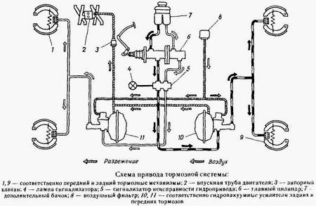 Ремонт тормозной системы газ 3307