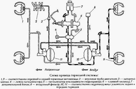 тормоза газ 3307