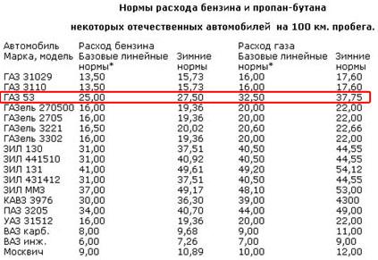 расход топлива ГАЗ 53