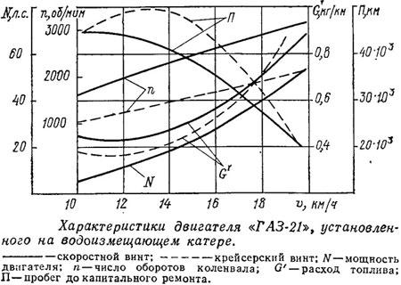 характеристики двигателя волги 21
