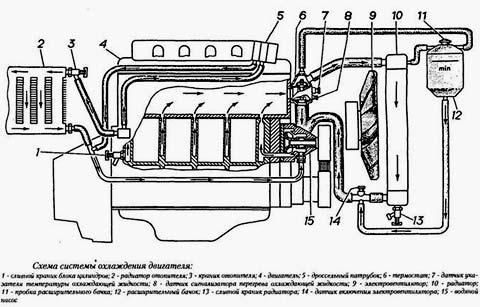 система охлаждения газ 31105