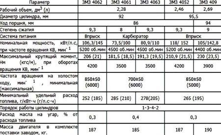 характеристики змз  406