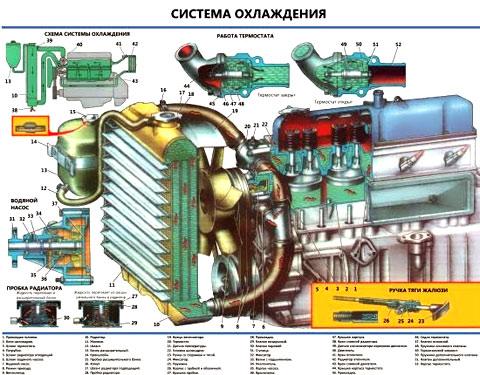 система охлаждения газ 24