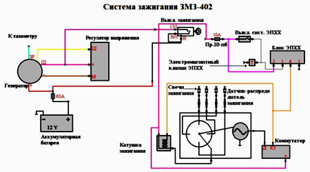 система зажигания 3110