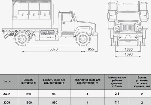 технические характеристики газ 3309
