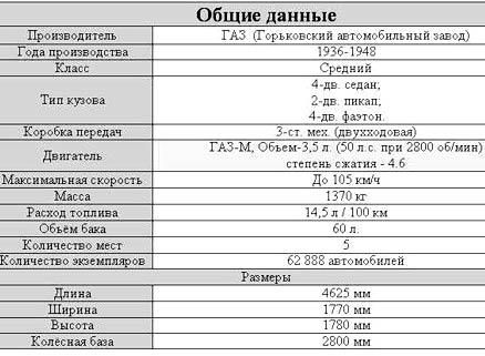 технические характеристики газ м1