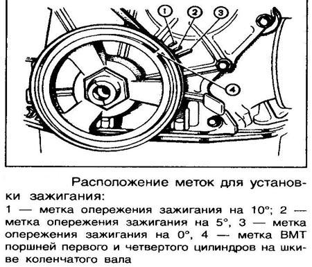 установка меток