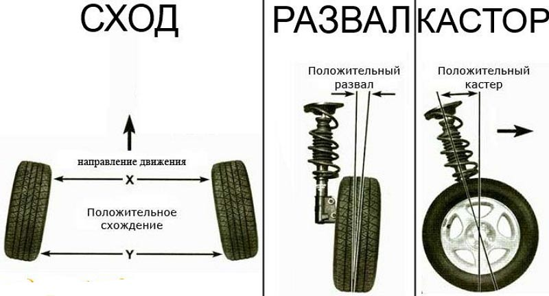 регулировка развала схождения колес