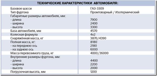 технические характеристики 3309 добрыня